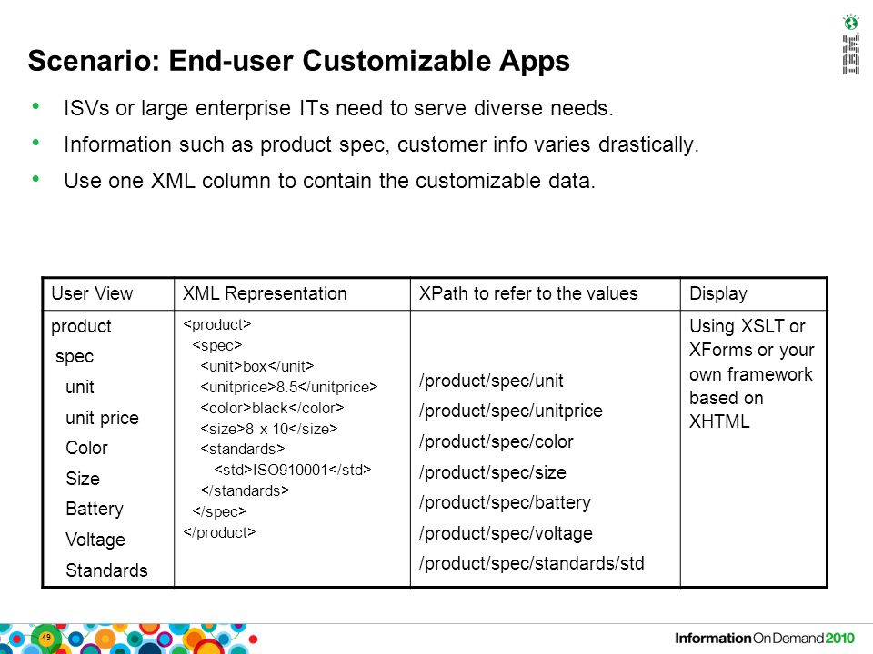 49 Scenario: End-user Customizable Apps ISVs or large enterprise ITs need to serve diverse needs. Information such as product spec, customer info vari