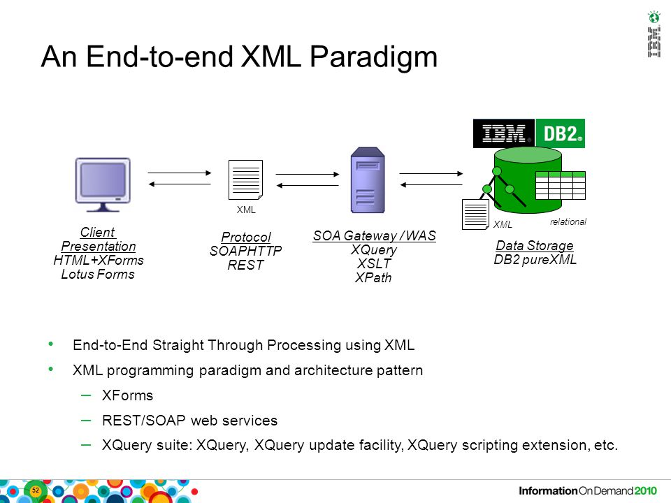 52 An End-to-end XML Paradigm Client Presentation HTML+XForms Lotus Forms XML Data Storage DB2 pureXML relational XML SOA Gateway / WAS XQuery XSLT XPath End-to-End Straight Through Processing using XML XML programming paradigm and architecture pattern – XForms – REST/SOAP web services – XQuery suite: XQuery, XQuery update facility, XQuery scripting extension, etc.