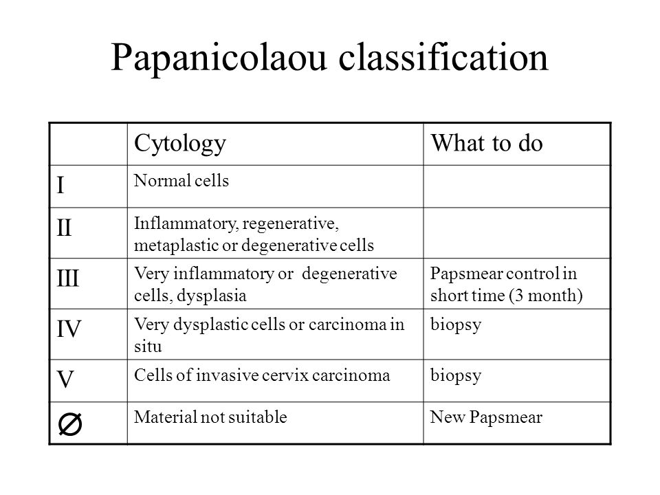 Papanicolaou classification CytologyWhat to do I Normal cells II Inflammatory, regenerative, metaplastic or degenerative cells III Very inflammatory or degenerative cells, dysplasia Papsmear control in short time (3 month) IV Very dysplastic cells or carcinoma in situ biopsy V Cells of invasive cervix carcinomabiopsy Material not suitableNew Papsmear