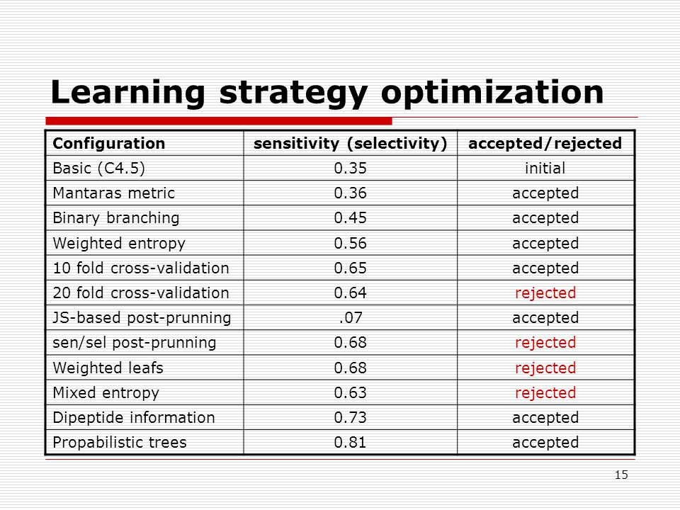 15 Learning strategy optimization Configurationsensitivity (selectivity)accepted/rejected Basic (C4.5)0.35initial Mantaras metric0.36accepted Binary b