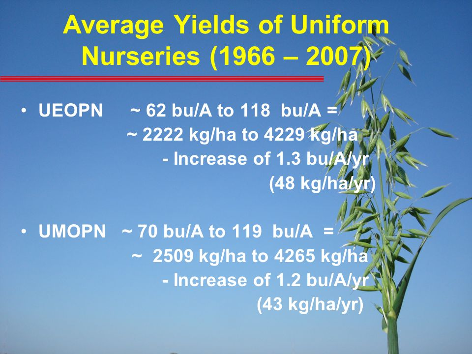 Average Yields of Uniform Nurseries (1966 – 2007) UEOPN ~ 62 bu/A to 118 bu/A = ~ 2222 kg/ha to 4229 kg/ha - Increase of 1.3 bu/A/yr (48 kg/ha/yr) UMO