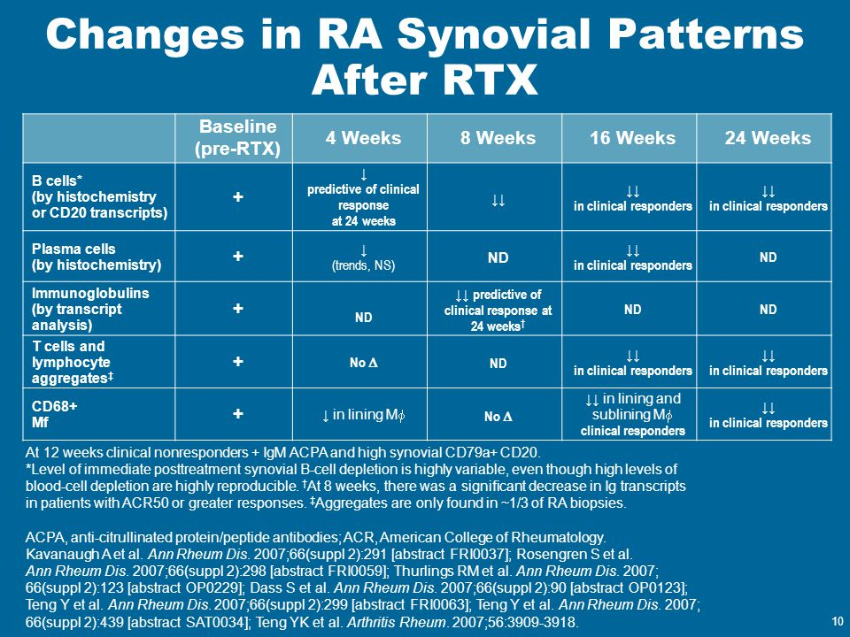 10 Changes in RA Synovial Patterns After RTX Baseline (pre-RTX) 4 Weeks8 Weeks16 Weeks24 Weeks B cells* (by histochemistry or CD20 transcripts) + ↓ pr
