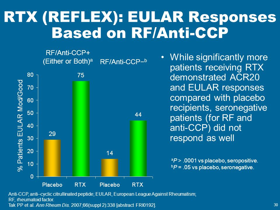 30 RTX (REFLEX): EULAR Responses Based on RF/Anti-CCP While significantly more patients receiving RTX demonstrated ACR20 and EULAR responses compared