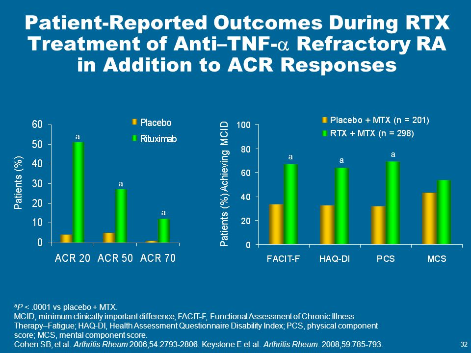 32 Patient-Reported Outcomes During RTX Treatment of Anti–TNF-  Refractory RA in Addition to ACR Responses a P <.0001 vs placebo + MTX. MCID, minimum