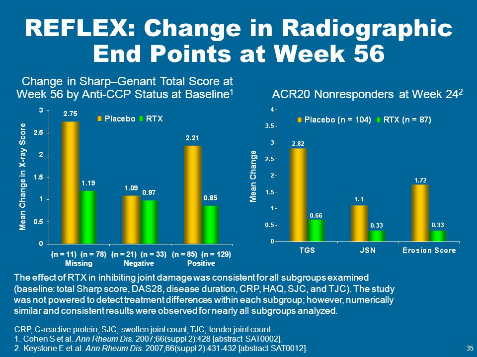 35 REFLEX: Change in Radiographic End Points at Week 56 The effect of RTX in inhibiting joint damage was consistent for all subgroups examined (baseli