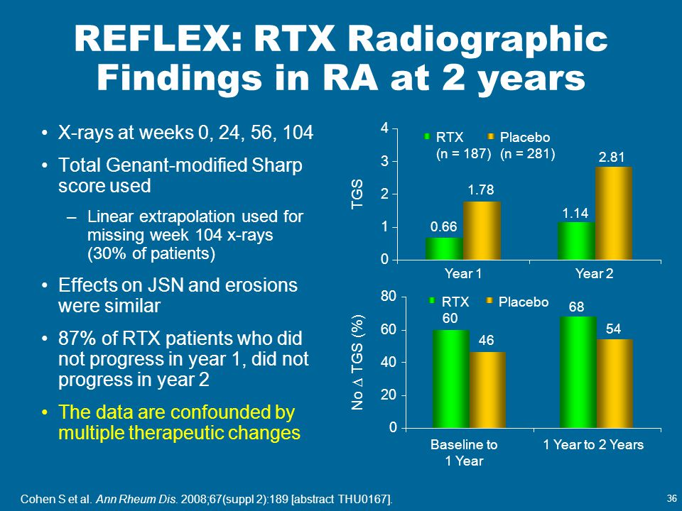 36 REFLEX: RTX Radiographic Findings in RA at 2 years X-rays at weeks 0, 24, 56, 104 Total Genant-modified Sharp score used –Linear extrapolation used