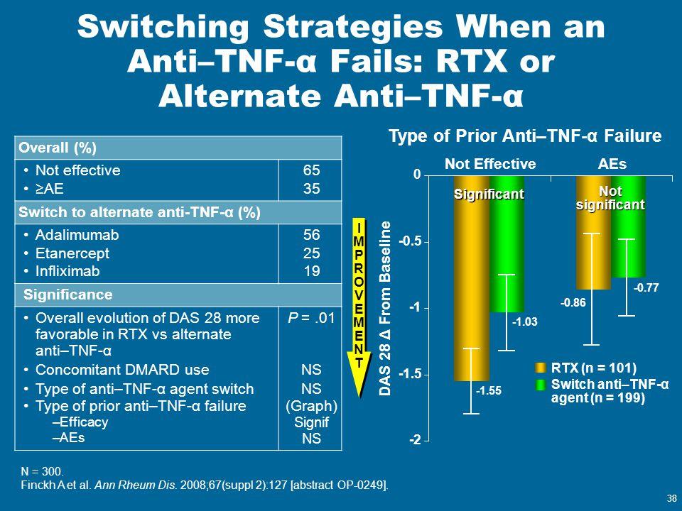 38 N = 300. Finckh A et al. Ann Rheum Dis. 2008;67(suppl 2):127 [abstract OP-0249]. Switching Strategies When an Anti–TNF-α Fails: RTX or Alternate An