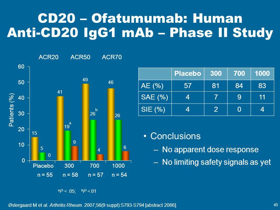 45 CD20 – Ofatumumab: Human Anti-CD20 IgG1 mAb – Phase II Study Placebo3007001000 AE (%)57818483 SAE (%)47911 SIE (%)4204 Conclusions –No apparent dos