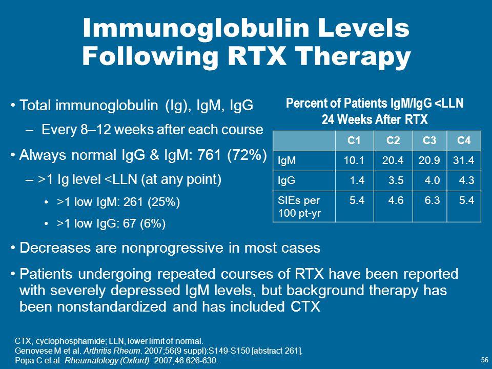 56 Immunoglobulin Levels Following RTX Therapy Total immunoglobulin (Ig), IgM, IgG – Every 8–12 weeks after each course Always normal IgG & IgM: 761 (