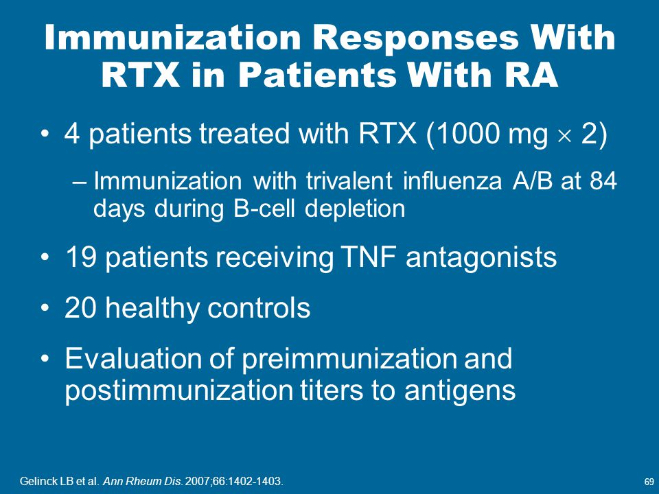 69 Immunization Responses With RTX in Patients With RA 4 patients treated with RTX (1000 mg  2) –Immunization with trivalent influenza A/B at 84 days