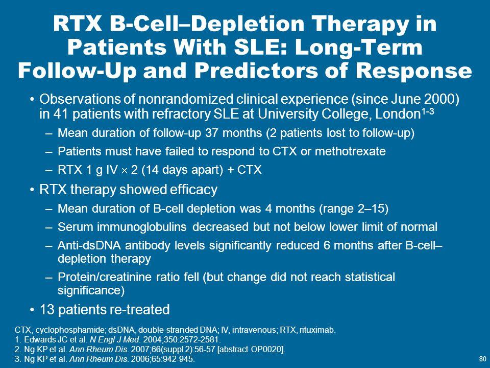 80 CTX, cyclophosphamide; dsDNA, double-stranded DNA; IV, intravenous; RTX, rituximab. 1. Edwards JC et al. N Engl J Med. 2004;350:2572-2581. 2. Ng KP