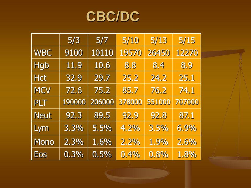 CBC/DC5/35/75/105/135/15 WBC910010110195702645012270 Hgb11.910.68.88.48.9 Hct32.929.725.224.225.1 MCV72.675.285.776.274.1 PLT190000206000378000551000707000 Neut92.389.592.992.887.1 Lym3.3%5.5%4.2%3.5%6.9% Mono2.3%1.6%2.2%1.9%2.6% Eos0.3%0.5%0.4%0.8%1.8%