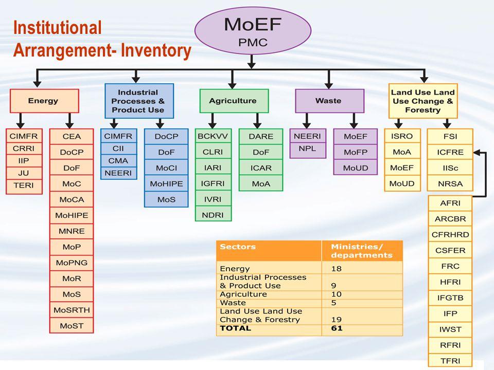Institutional Arrangement- Inventory