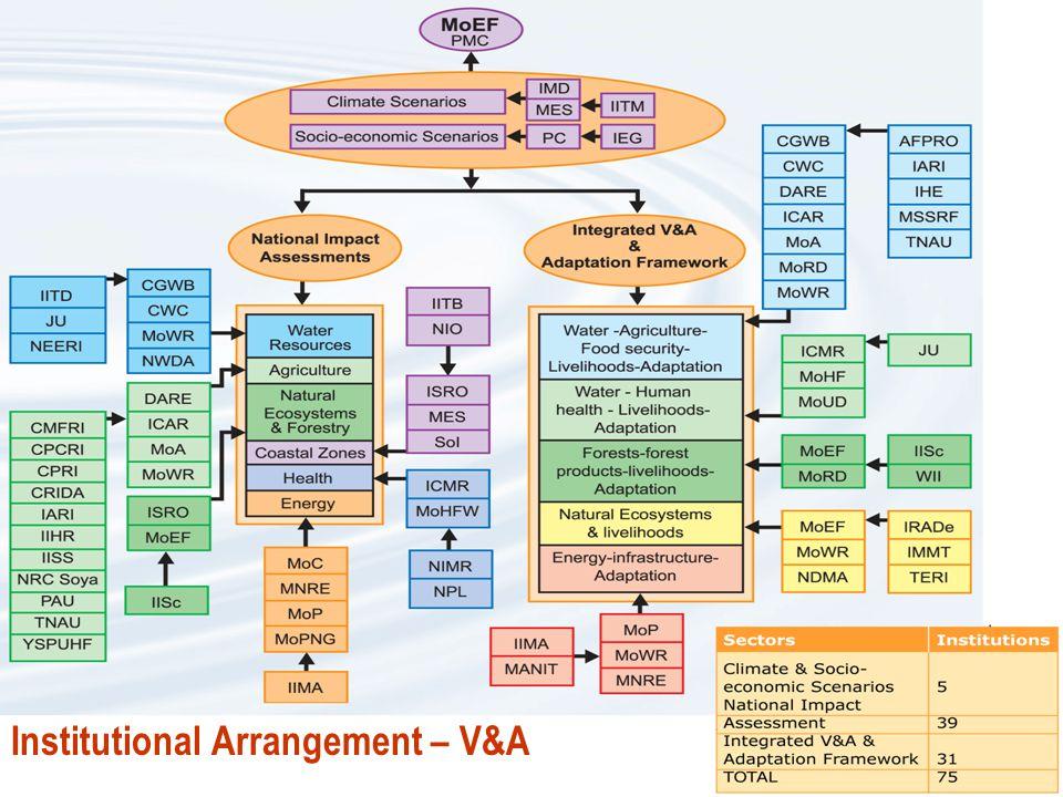 Institutional Arrangement – V&A