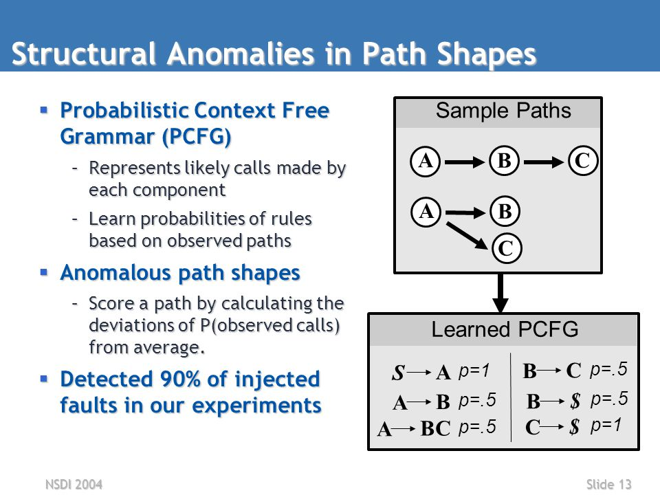 NSDI 2004Slide 13 Structural Anomalies in Path Shapes  Probabilistic Context Free Grammar (PCFG) –Represents likely calls made by each component –Learn probabilities of rules based on observed paths  Anomalous path shapes –Score a path by calculating the deviations of P(observed calls) from average.