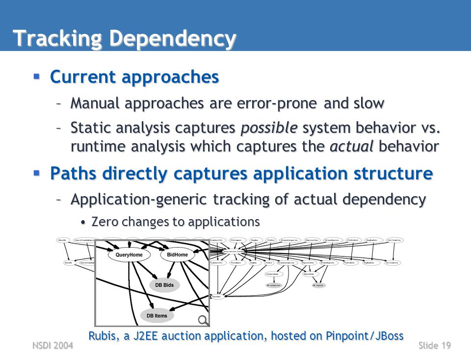 NSDI 2004Slide 19 Tracking Dependency  Current approaches –Manual approaches are error-prone and slow –Static analysis captures possible system behavior vs.