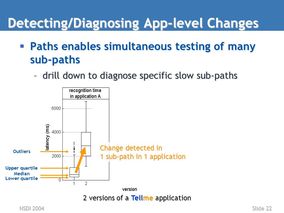 NSDI 2004Slide 22 Detecting/Diagnosing App-level Changes  Paths enables simultaneous testing of many sub-paths –drill down to diagnose specific slow sub-paths 2 versions of a Tellme application Lower quartile Median Upper quartile Outliers Change detected in 1 sub-path in 1 application