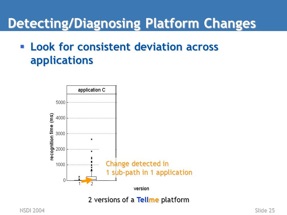 NSDI 2004Slide 25  Look for consistent deviation across applications Detecting/Diagnosing Platform Changes 2 versions of a Tellme platform Change detected in 1 sub-path in 1 application