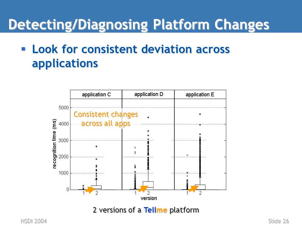 NSDI 2004Slide 26  Look for consistent deviation across applications Detecting/Diagnosing Platform Changes 2 versions of a Tellme platform Consistent changes across all apps