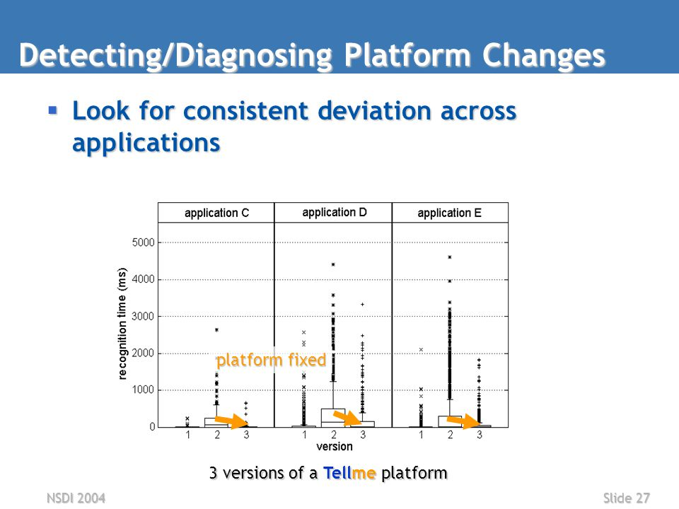 NSDI 2004Slide 27  Look for consistent deviation across applications Detecting/Diagnosing Platform Changes 3 versions of a Tellme platform platform fixed