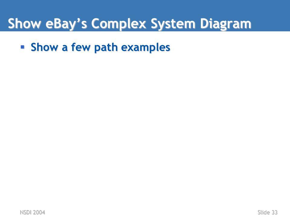 NSDI 2004Slide 33 Show eBay's Complex System Diagram  Show a few path examples