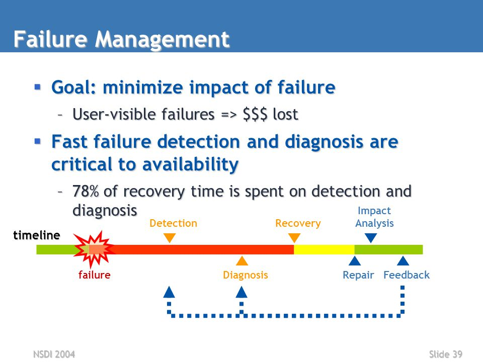 NSDI 2004Slide 39 Failure Management  Goal: minimize impact of failure –User-visible failures => $$$ lost  Fast failure detection and diagnosis are critical to availability –78% of recovery time is spent on detection and diagnosis Feedback Impact AnalysisDetection Diagnosis Recovery Repair failuretimeline