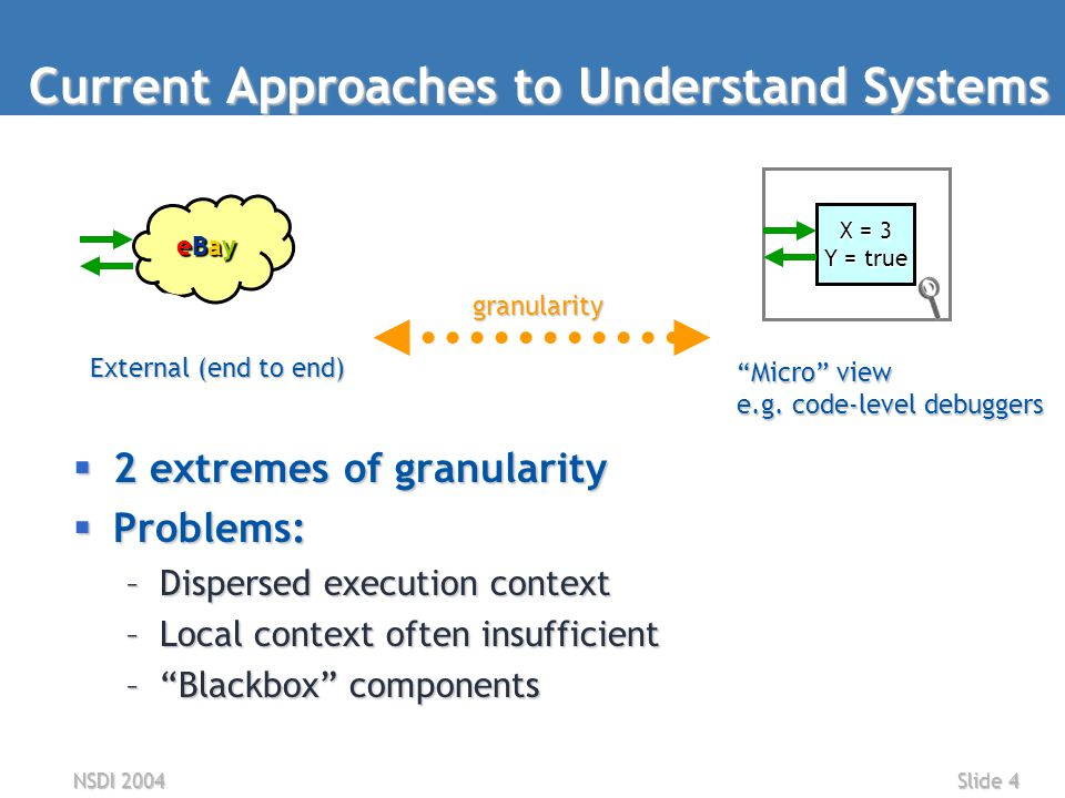 NSDI 2004Slide 4  2 extremes of granularity  Problems: –Dispersed execution context –Local context often insufficient – Blackbox components Current Approaches to Understand Systems eBayeBayeBayeBay External (end to end) X = 3 Y = true Micro view e.g.