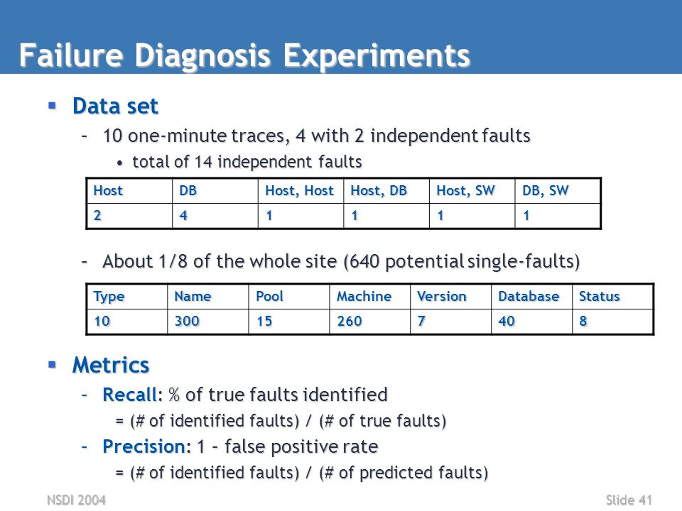 NSDI 2004Slide 41 Failure Diagnosis Experiments  Data set –10 one-minute traces, 4 with 2 independent faults total of 14 independent faultstotal of 14 independent faults –About 1/8 of the whole site (640 potential single-faults)  Metrics –Recall: % of true faults identified = (# of identified faults) / (# of true faults) –Precision: 1 – false positive rate = (# of identified faults) / (# of predicted faults) TypeNamePoolMachineVersionDatabaseStatus 10300152607408 HostDB Host, Host Host, DB Host, SW DB, SW 241111