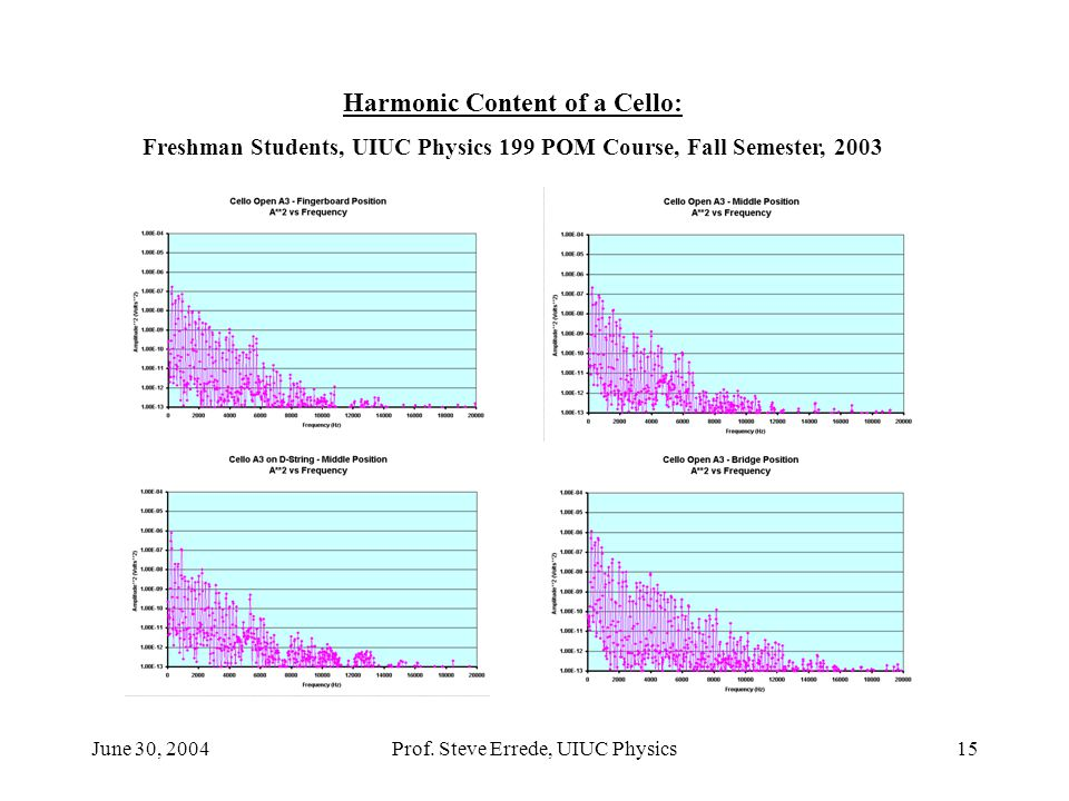 June 30, 2004Prof. Steve Errede, UIUC Physics15 Harmonic Content of a Cello: Freshman Students, UIUC Physics 199 POM Course, Fall Semester, 2003