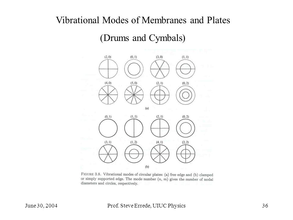 June 30, 2004Prof. Steve Errede, UIUC Physics36 Vibrational Modes of Membranes and Plates (Drums and Cymbals)