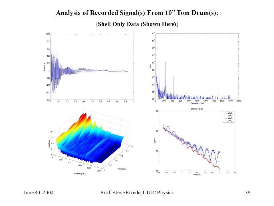 "June 30, 2004Prof. Steve Errede, UIUC Physics39 Analysis of Recorded Signal(s) From 10"" Tom Drum(s): {Shell Only Data (Shown Here)}"