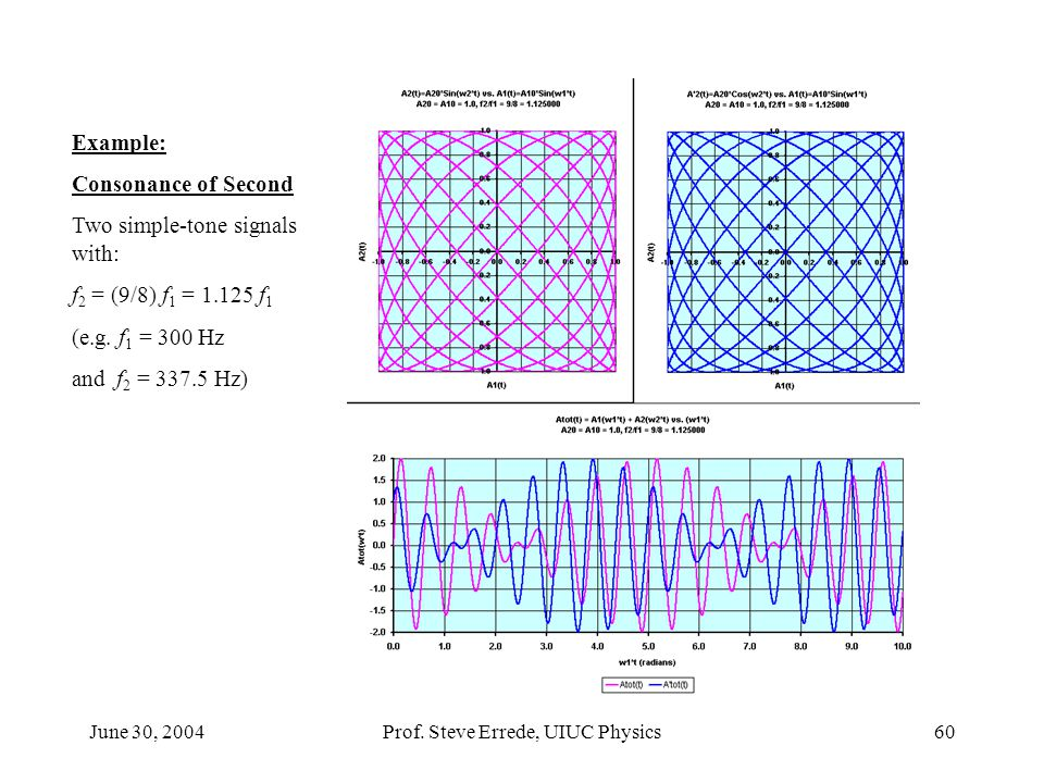 June 30, 2004Prof. Steve Errede, UIUC Physics60 Example: Consonance of Second Two simple-tone signals with: f 2 = (9/8) f 1 = 1.125 f 1 (e.g. f 1 = 30
