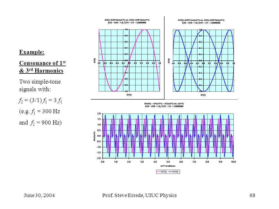 June 30, 2004Prof. Steve Errede, UIUC Physics68 Example: Consonance of 1 st & 3 rd Harmonics Two simple-tone signals with: f 2 = (3/1) f 1 = 3 f 1 (e.