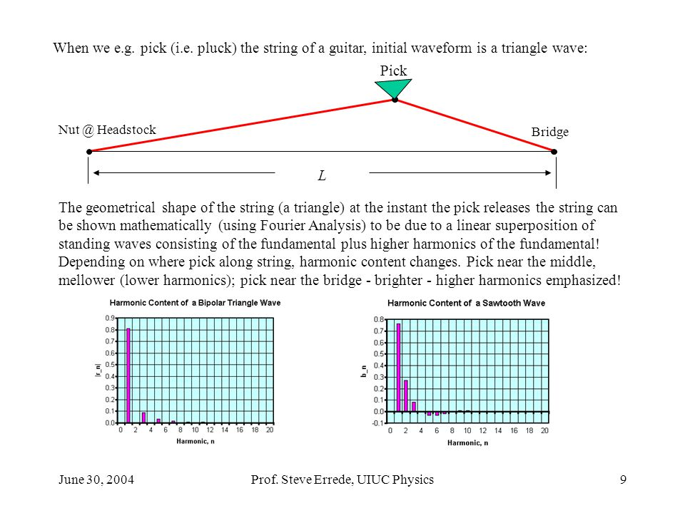 June 30, 2004Prof. Steve Errede, UIUC Physics9 When we e.g. pick (i.e. pluck) the string of a guitar, initial waveform is a triangle wave: L Nut @ Hea