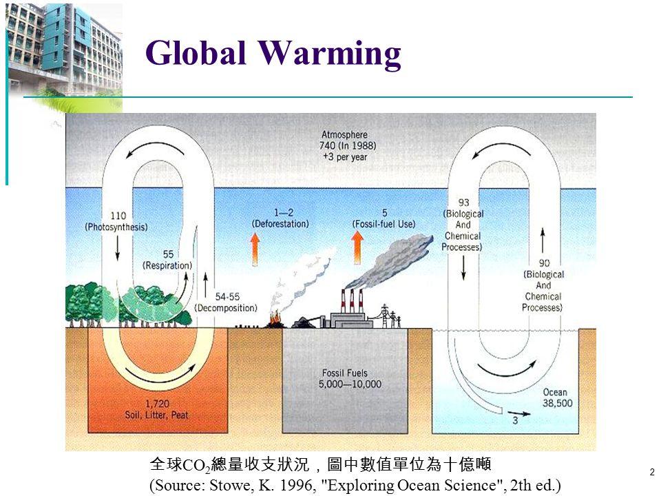 3 Global Warming 因人為原因造成全球暖化現象之預估發展趨勢 [Source: Stowe 1996, Exploring Ocean Science , 2th ed.]