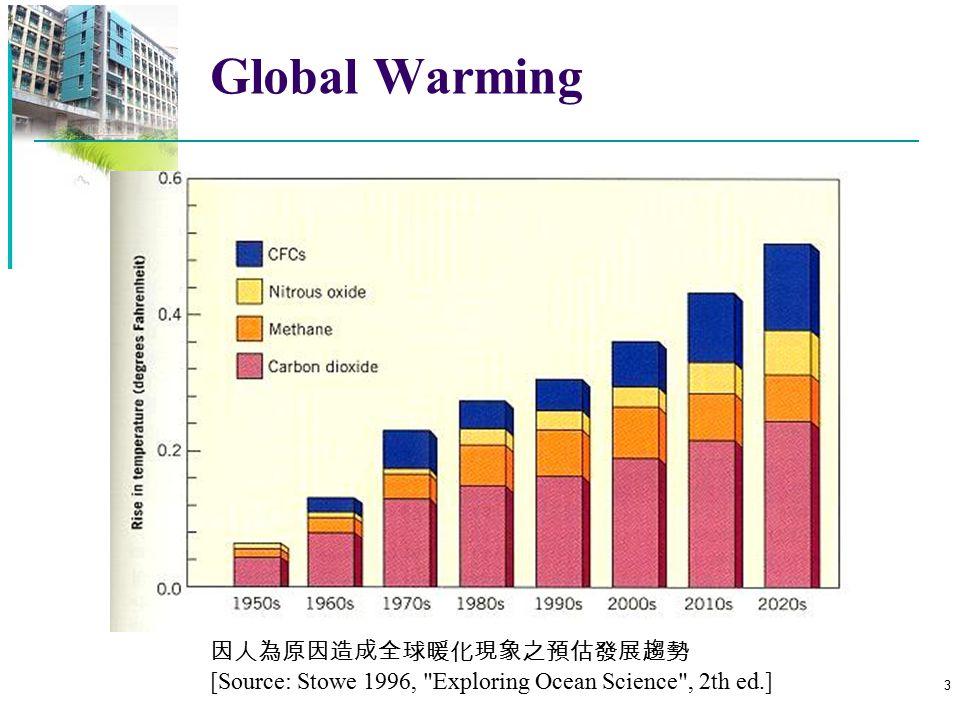 4 能源現況 國際原油價格走勢 ( 西元 2003~2007 年 ; 美金 / 桶 ) ( 資料來源 : 經濟部能源局 )