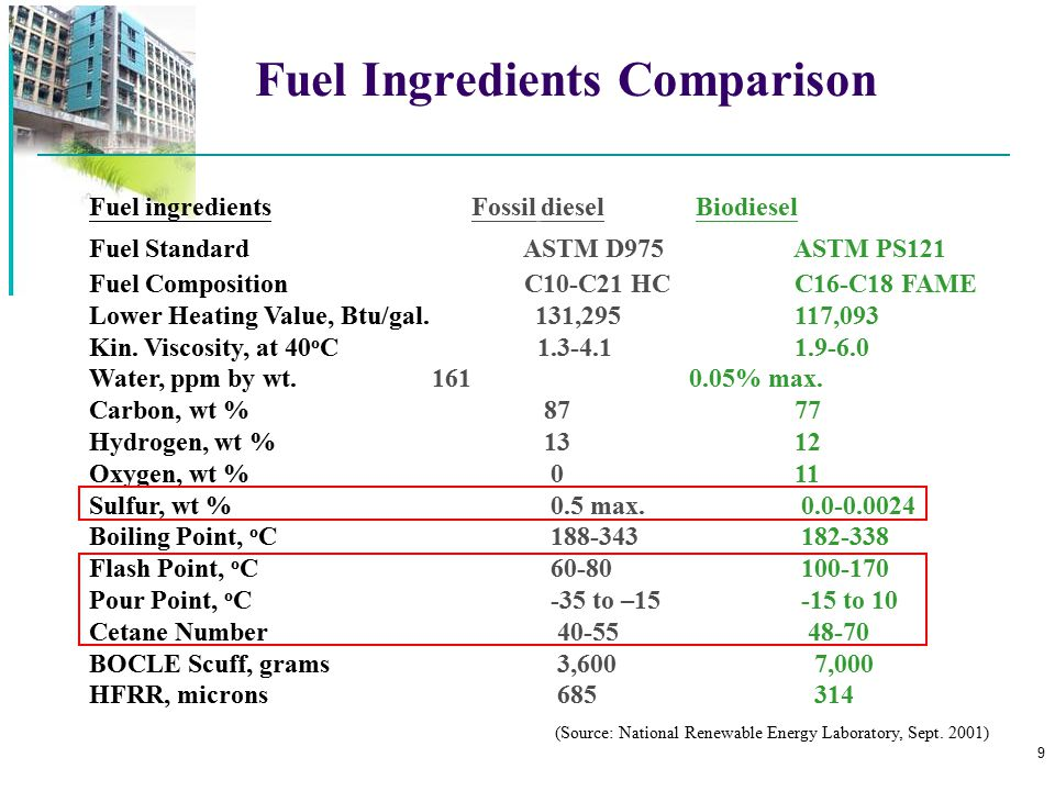 50 Conclusion Future trend for fuel production—Biotechnology Protein (enzyme) engineering Catalytic efficiency improvement High specific activity Novel substrate specificity Different regio-selectivity Enantioselectivity improvement High stabilities  pH  Temperature  Organic solvents etc.