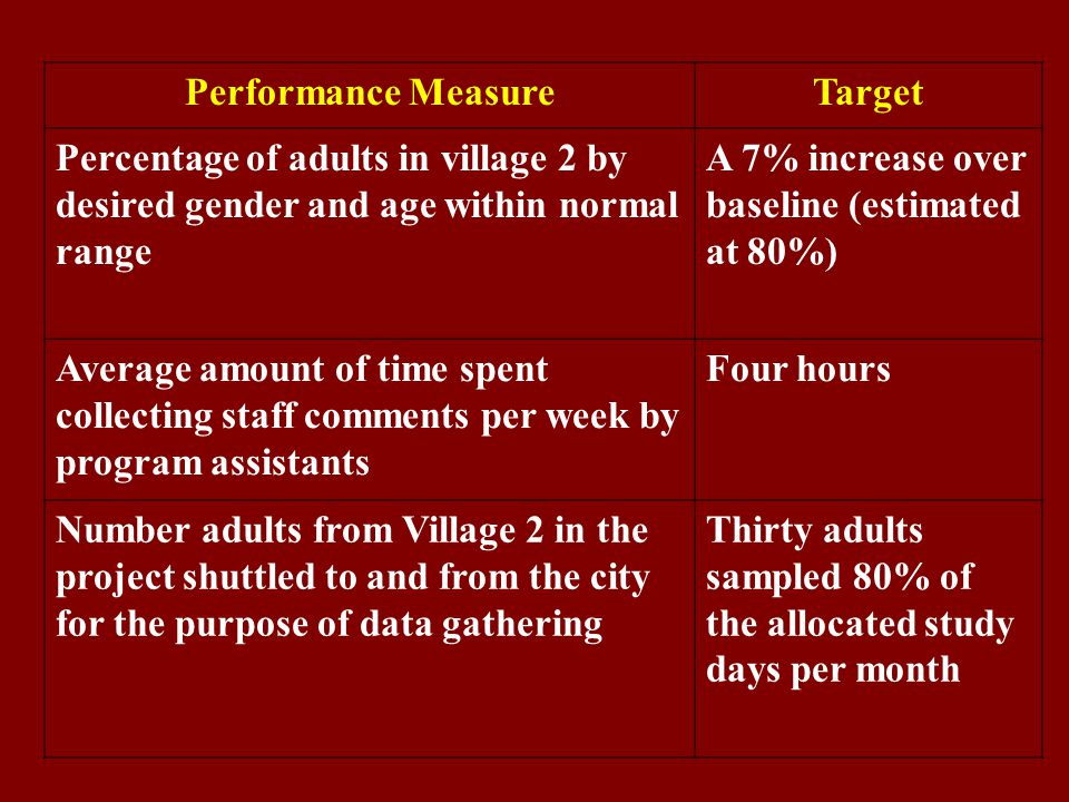 Performance MeasureTarget Percentage of adults in village 2 by desired gender and age within normal range A 7% increase over baseline (estimated at 80