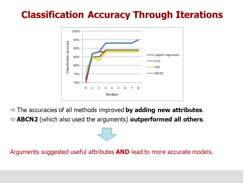 Classification Accuracy Through Iterations  The accuracies of all methods improved by adding new attributes.  ABCN2 (which also used the arguments)