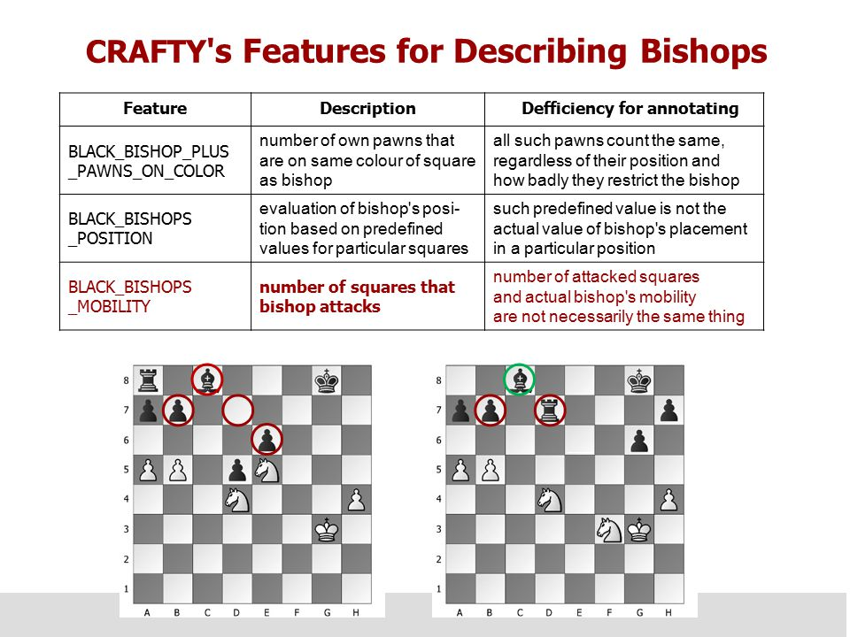 Improving Arguments with Counter Examples  The argument given to the critical example was extended to BISHOP= bad because BLACK_PAWN_BLOCKS_BISHOP_DIAGONAL is high and IMPROVED_BISHOP_MOBILITY is low.  With this argument the method could not find any counter examples anymore.