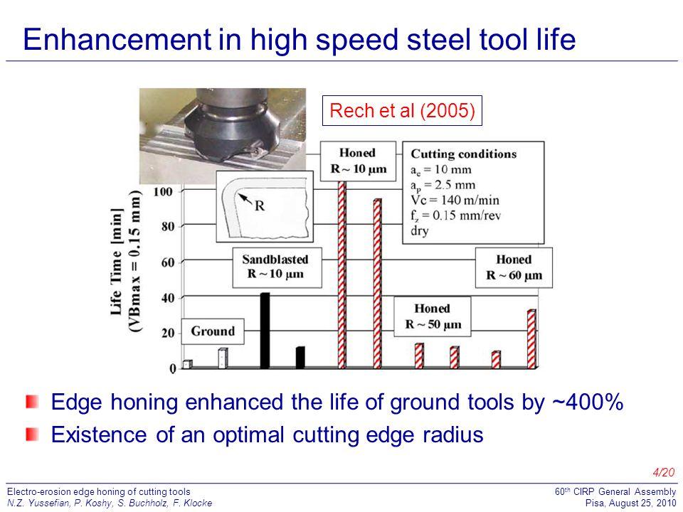 5/20 Electro-erosion edge honing of cutting tools N.Z.
