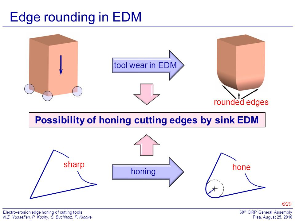 7/20 Electro-erosion edge honing of cutting tools N.Z.