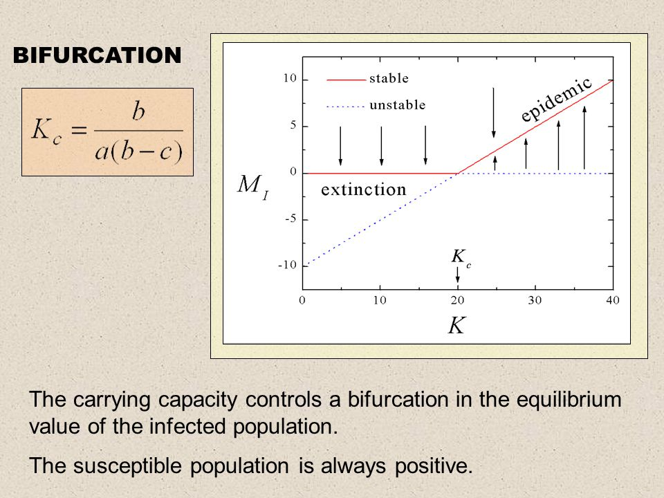 The carrying capacity controls a bifurcation in the equilibrium value of the infected population.