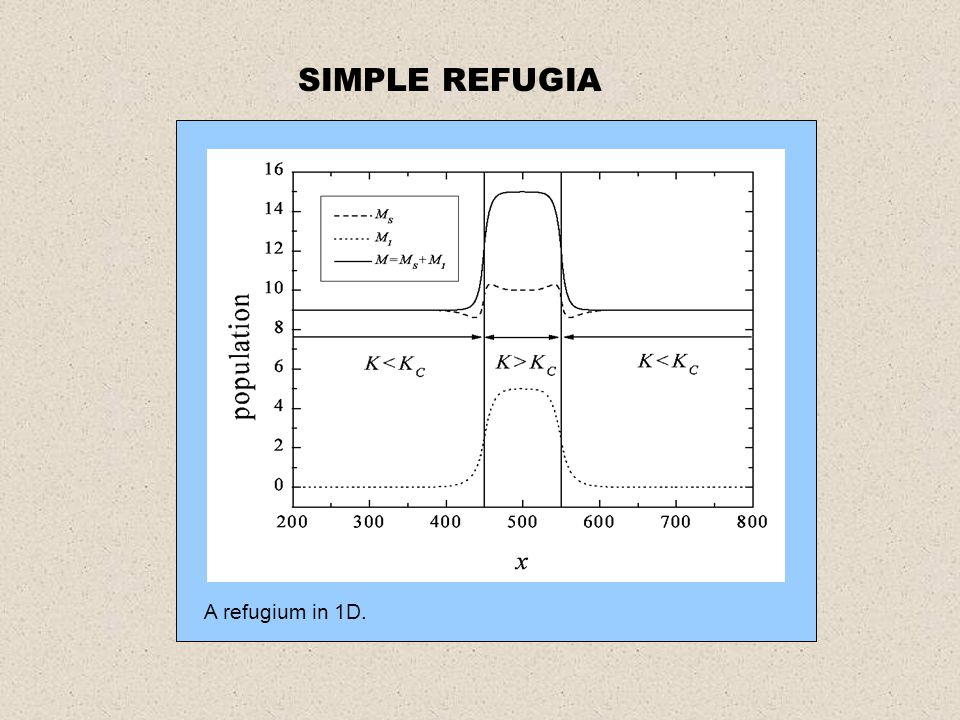 A refugium in 1D. SIMPLE REFUGIA