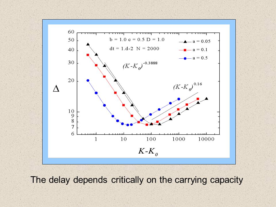 The delay depends critically on the carrying capacity
