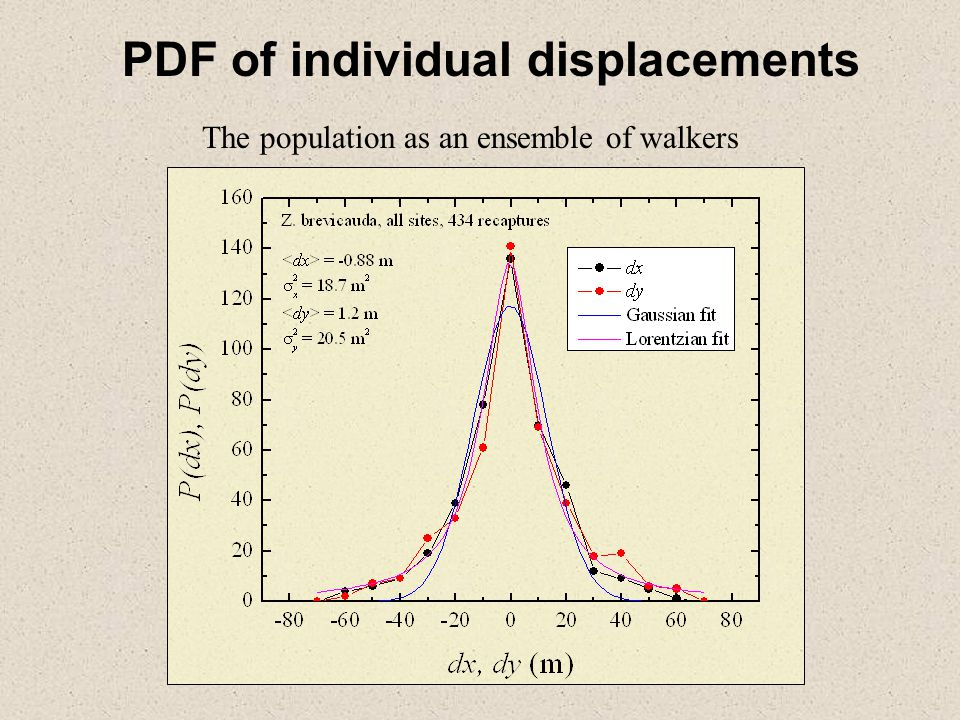 PDF of individual displacements The population as an ensemble of walkers