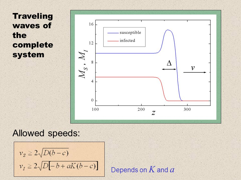 Allowed speeds: Depends on K and a Traveling waves of the complete system