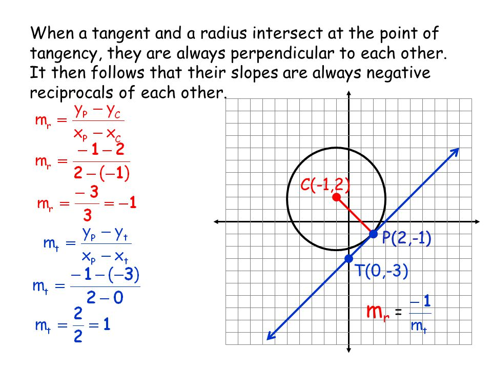 When a tangent and a radius intersect at the point of tangency, they are always perpendicular to each other. It then follows that their slopes are alw