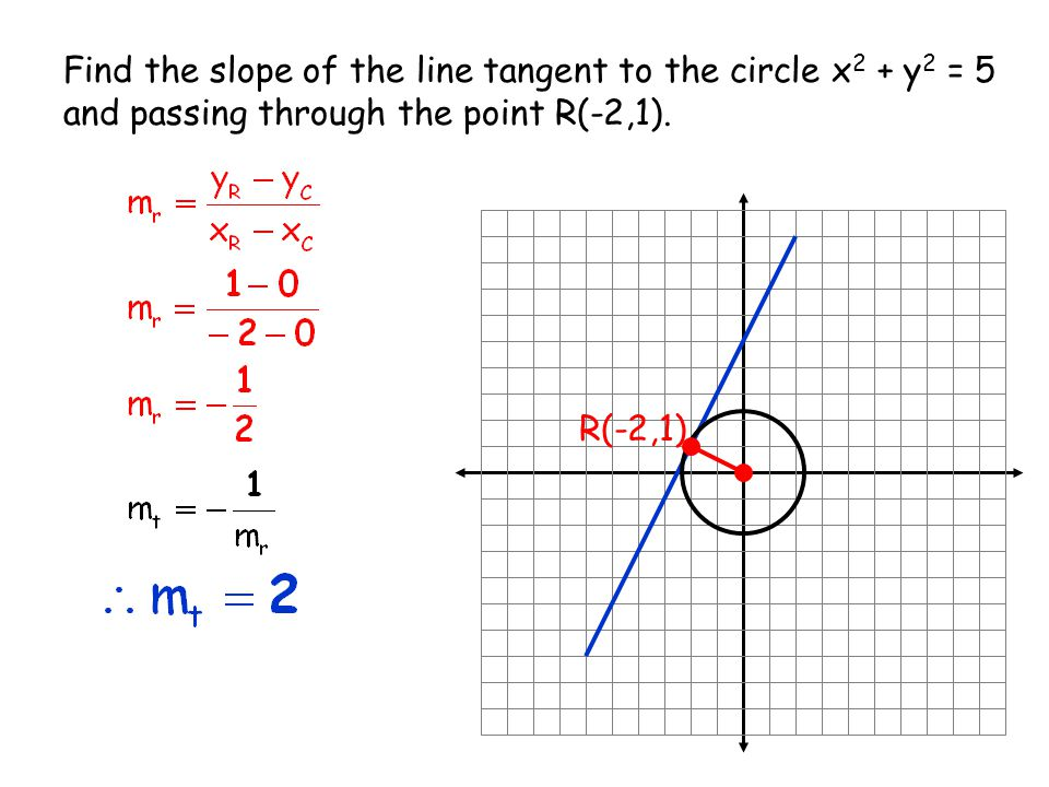 Find the slope of the line tangent to the circle x 2 + y 2 = 5 and passing through the point R(-2,1). R(-2,1)