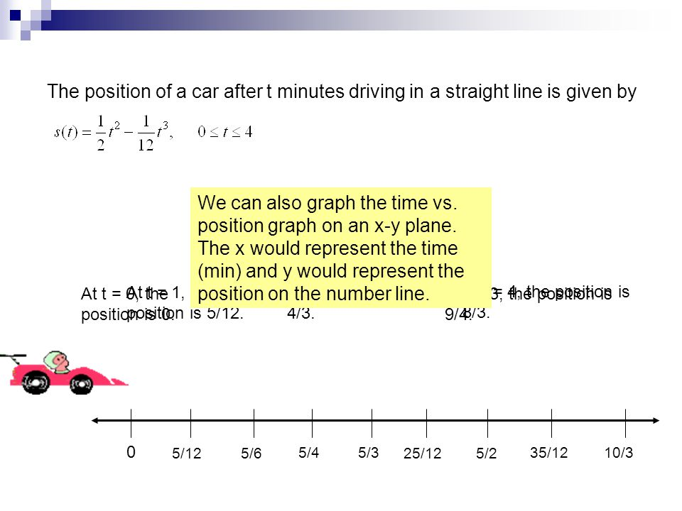 0 The position of a car after t minutes driving in a straight line is given by 5/125/6 5/45/3 25/12 5/2 35/1210/3 At t = 0, the position is 0. At t =